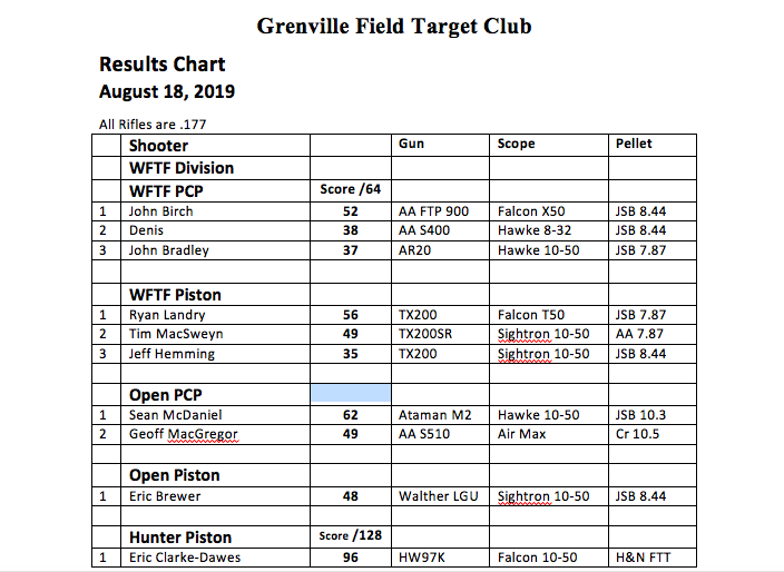 Grenville Results 2019-08-18 .png